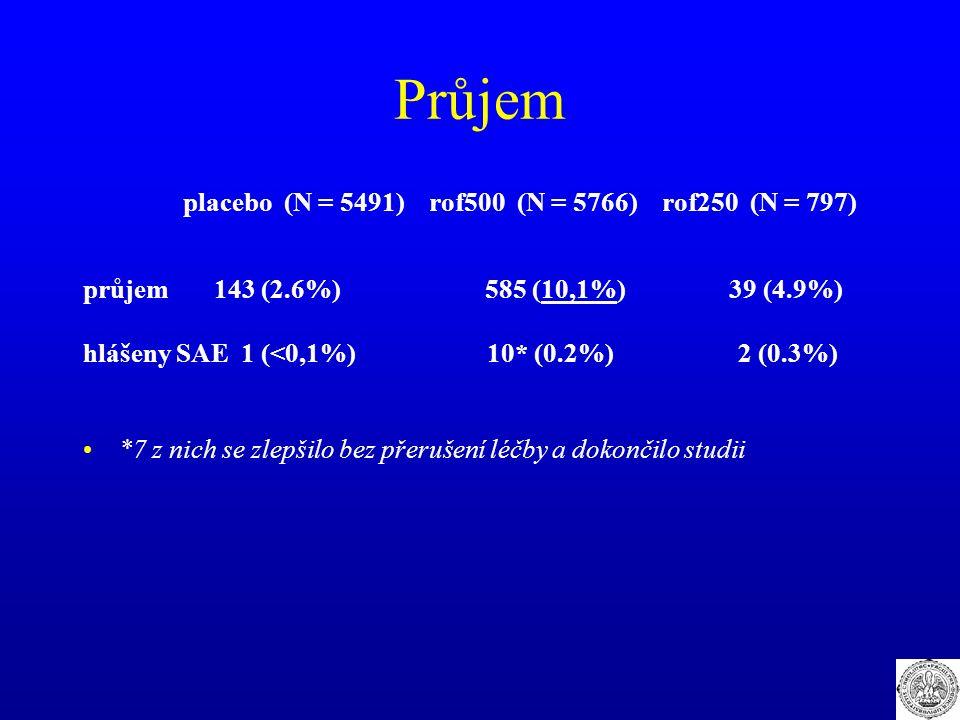 Průjem placebo (N = 5491) rof500 (N = 5766) rof250 (N = 797) průjem 143 (2.6%) 585 (10,1%) 39 (4.9%) hlášeny SAE 1 (<0,1%) 10* (0.2%) 2 (0.3%) *7 z ni