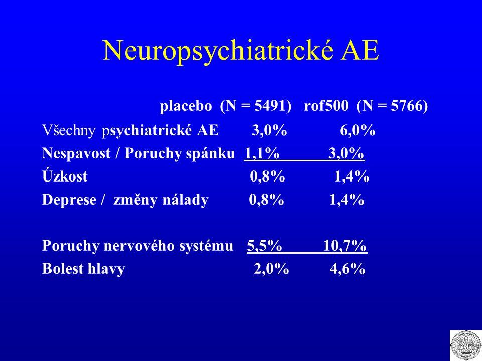 Neuropsychiatrické AE placebo (N = 5491) rof500 (N = 5766) Všechny psychiatrické AE 3,0% 6,0% Nespavost / Poruchy spánku 1,1% 3,0% Úzkost 0,8% 1,4% Deprese / změny nálady 0,8% 1,4% Poruchy nervového systému 5,5% 10,7% Bolest hlavy 2,0% 4,6%