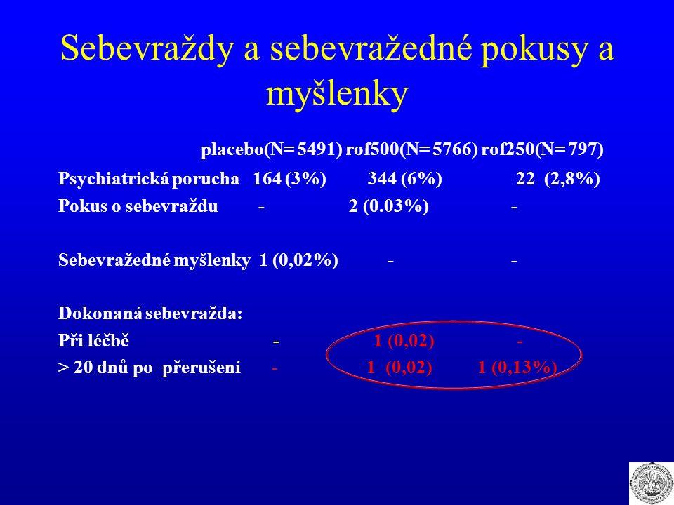 Sebevraždy a sebevražedné pokusy a myšlenky placebo(N= 5491) rof500(N= 5766) rof250(N= 797) Psychiatrická porucha 164 (3%) 344 (6%) 22 (2,8%) Pokus o sebevraždu - 2 (0.03%) - Sebevražedné myšlenky 1 (0,02%) - - Dokonaná sebevražda: Při léčbě - 1 (0,02) - > 20 dnů po přerušení - 1 (0,02) 1 (0,13%)