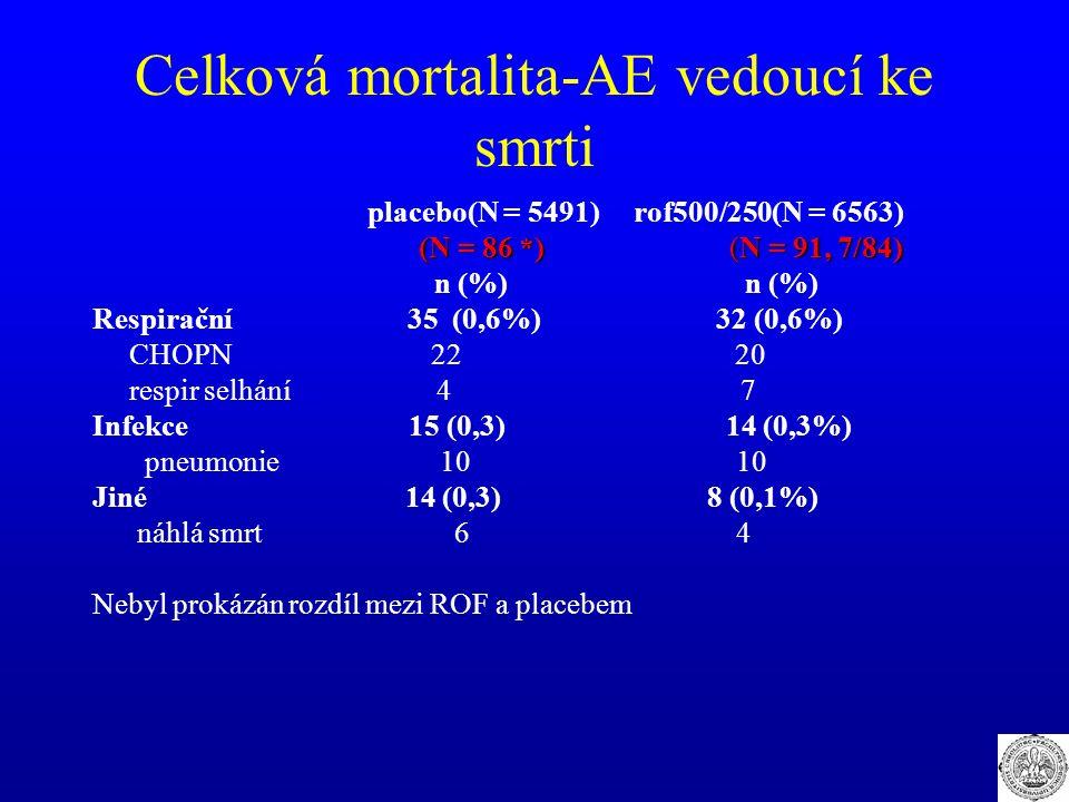 Celková mortalita-AE vedoucí ke smrti placebo(N = 5491) rof500/250(N = 6563) (N = 86 *) (N = 91, 7/84) n (%) n (%) Respirační 35 (0,6%) 32 (0,6%) CHOPN 22 20 respir selhání 4 7 Infekce 15 (0,3) 14 (0,3%) pneumonie 10 10 Jiné 14 (0,3) 8 (0,1%) náhlá smrt 6 4 Nebyl prokázán rozdíl mezi ROF a placebem