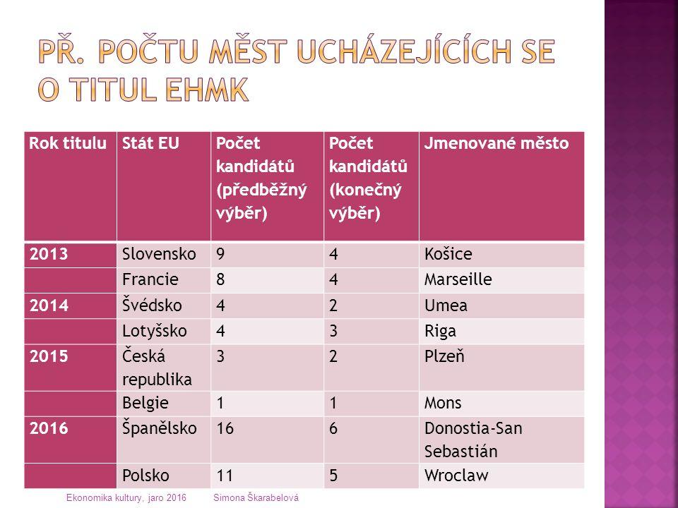 Rok tituluStát EU Počet kandidátů (předběžný výběr) Počet kandidátů (konečný výběr) Jmenované město 2013Slovensko94Košice Francie84Marseille 2014Švédsko42Umea Lotyšsko43Riga 2015 Česká republika 32Plzeň Belgie11Mons 2016Španělsko166 Donostia-San Sebastián Polsko115Wroclaw Ekonomika kultury, jaro 2016 Simona Škarabelová