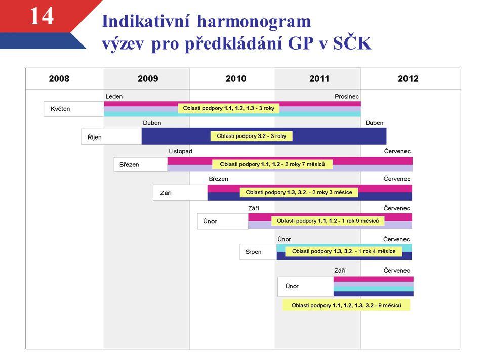 14 Indikativní harmonogram výzev pro předkládání GP v SČK