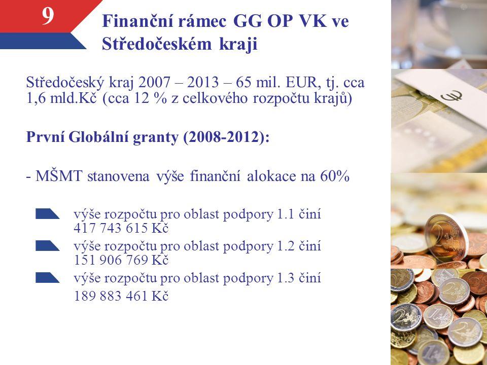 9 Finanční rámec GG OP VK ve Středočeském kraji Středočeský kraj 2007 – 2013 – 65 mil.