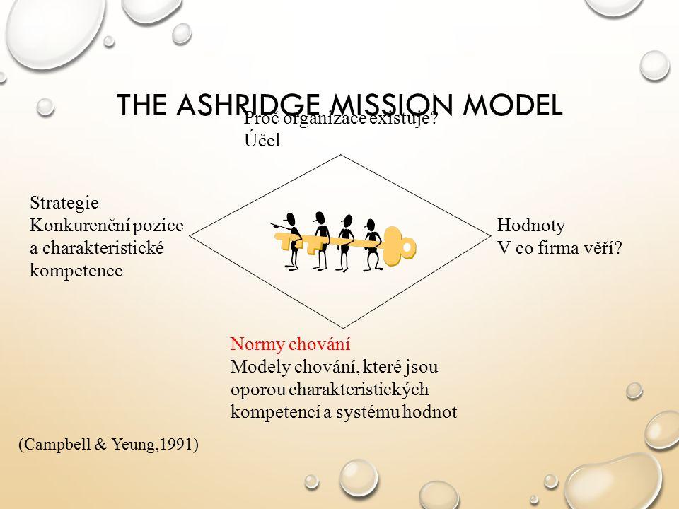 THE ASHRIDGE MISSION MODEL Proč organizace existuje? Účel Normy chování Modely chování, které jsou oporou charakteristických kompetencí a systému hodn