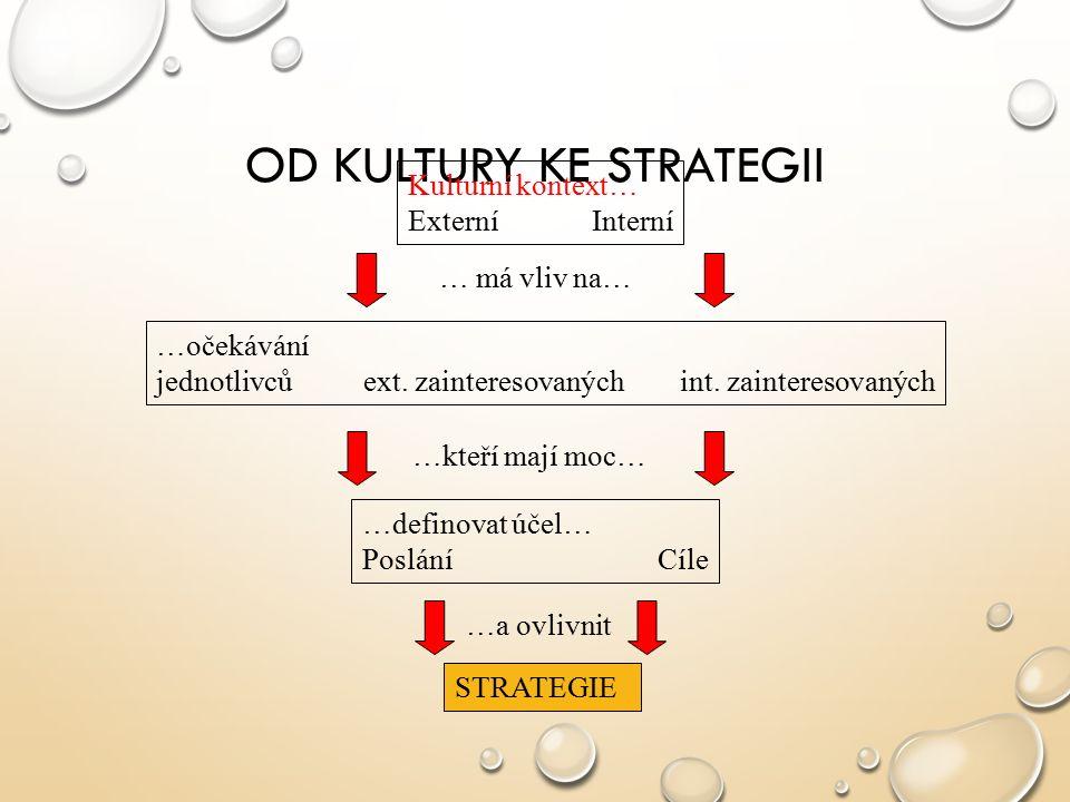 OD KULTURY KE STRATEGII Kulturní kontext… Externí Interní …očekávání jednotlivců ext. zainteresovaných int. zainteresovaných …definovat účel… Poslání