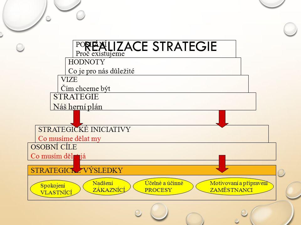 REALIZACE STRATEGIE OSOBNÍ CÍLE Co musím dělat já STRATEGICKÉ INICIATIVY Co musíme dělat my STRATEGIE Náš herní plán VIZE Čím chceme být HODNOTY Co je pro nás důležité POSLÁNÍ Proč existujeme STRATEGICKÉ VÝSLEDKY Spokojení VLASTNÍCÍ Nadšení ZÁKAZNÍCÍ Účelné a účinné PROCESY Motivovaní a připraveni ZAMĚSTNANCI