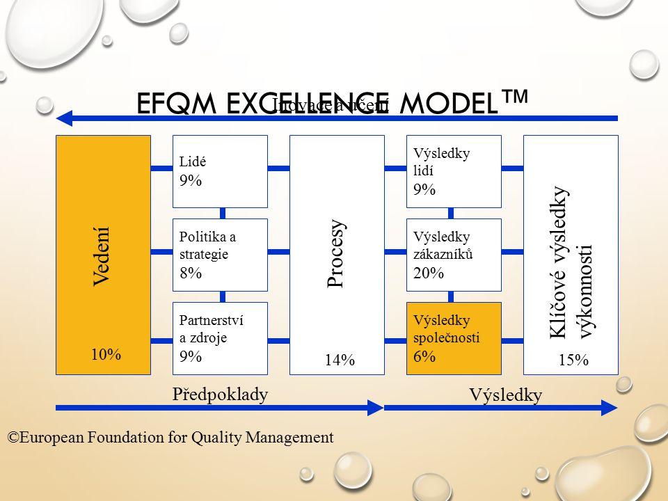EFQM EXCELLENCE MODEL™ Lidé 9% Politika a strategie 8% Vedení Procesy Klíčové výsledky výkonnosti Partnerství a zdroje 9% Výsledky lidí 9% Výsledky zákazníků 20% Výsledky společnosti 6% 10% 14%15% ©European Foundation for Quality Management Předpoklady Výsledky Inovace a učení