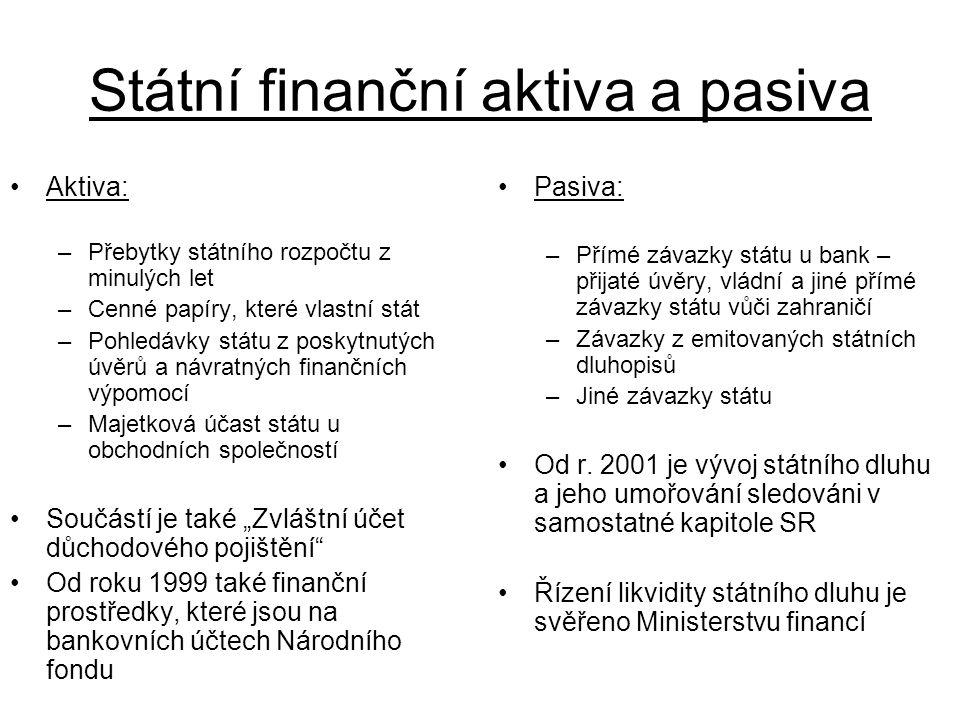 """Státní finanční aktiva a pasiva Aktiva: –Přebytky státního rozpočtu z minulých let –Cenné papíry, které vlastní stát –Pohledávky státu z poskytnutých úvěrů a návratných finančních výpomocí –Majetková účast státu u obchodních společností Součástí je také """"Zvláštní účet důchodového pojištění Od roku 1999 také finanční prostředky, které jsou na bankovních účtech Národního fondu Pasiva: –Přímé závazky státu u bank – přijaté úvěry, vládní a jiné přímé závazky státu vůči zahraničí –Závazky z emitovaných státních dluhopisů –Jiné závazky státu Od r."""