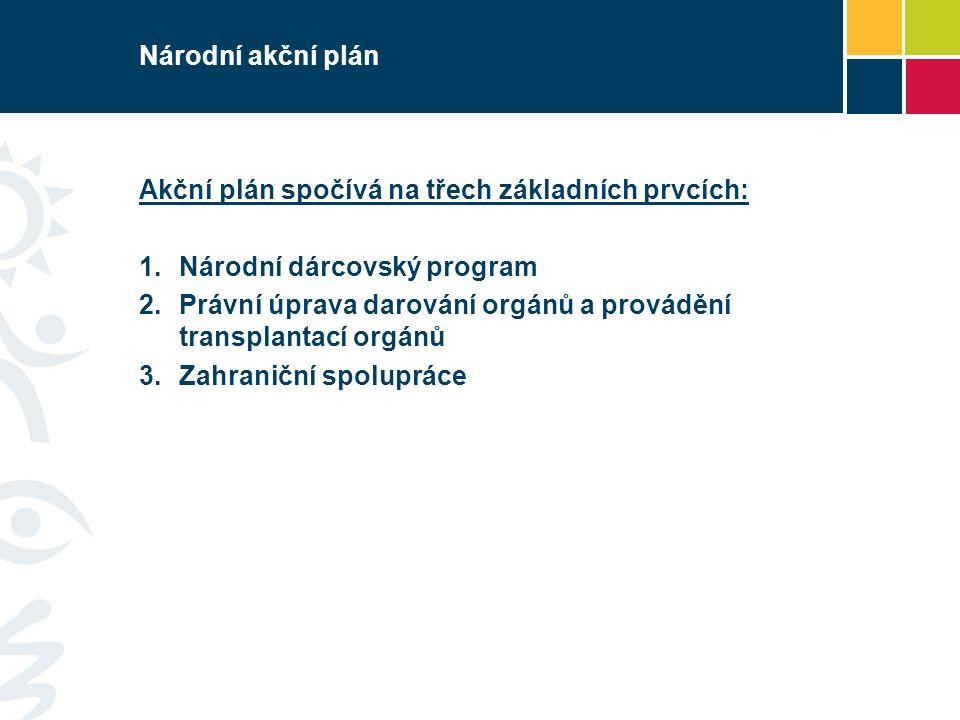 Národní akční plán Akční plán spočívá na třech základních prvcích:  Národní dárcovský program  Právní úprava darování orgánů a provádění transplantací orgánů  Zahraniční spolupráce