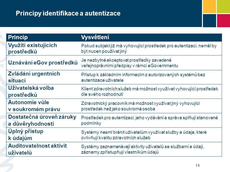 Principy identifikace a autentizace 14 Princip Vysvětlení Využití existujících prostředků Pokud subjekt již má vyhovující prostředek pro autentizaci,