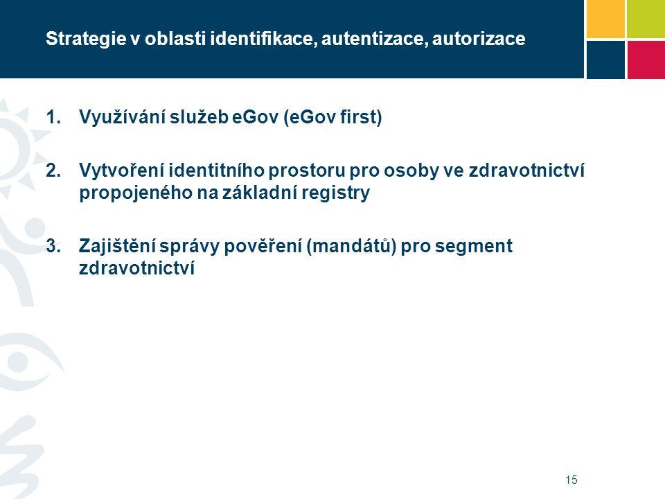 Strategie v oblasti identifikace, autentizace, autorizace 1.Využívání služeb eGov (eGov first) 2.Vytvoření identitního prostoru pro osoby ve zdravotnictví propojeného na základní registry 3.Zajištění správy pověření (mandátů) pro segment zdravotnictví 15