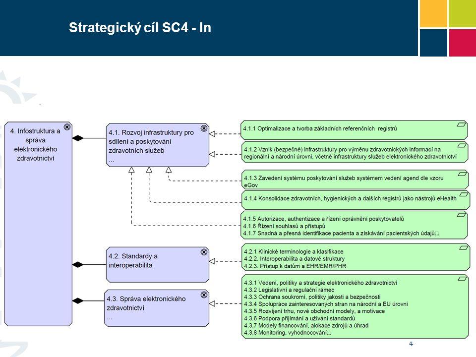 Strategický cíl SC4 - In 4