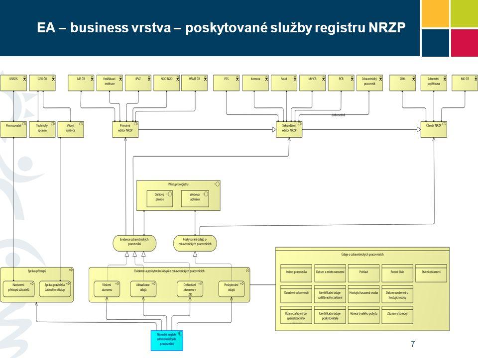 EA – business vrstva – poskytované služby registru NRZP 7