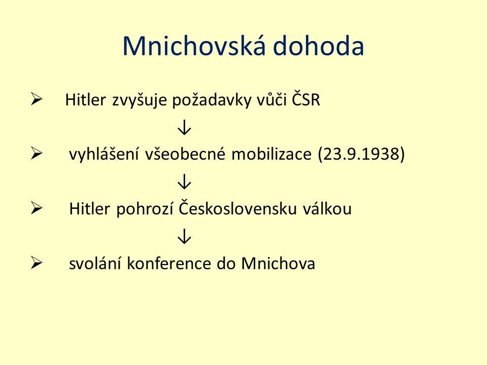 Mnichovská dohoda  Hitler zvyšuje požadavky vůči ČSR ↓  vyhlášení všeobecné mobilizace (23.9.1938) ↓  Hitler pohrozí Československu válkou ↓  svolání konference do Mnichova