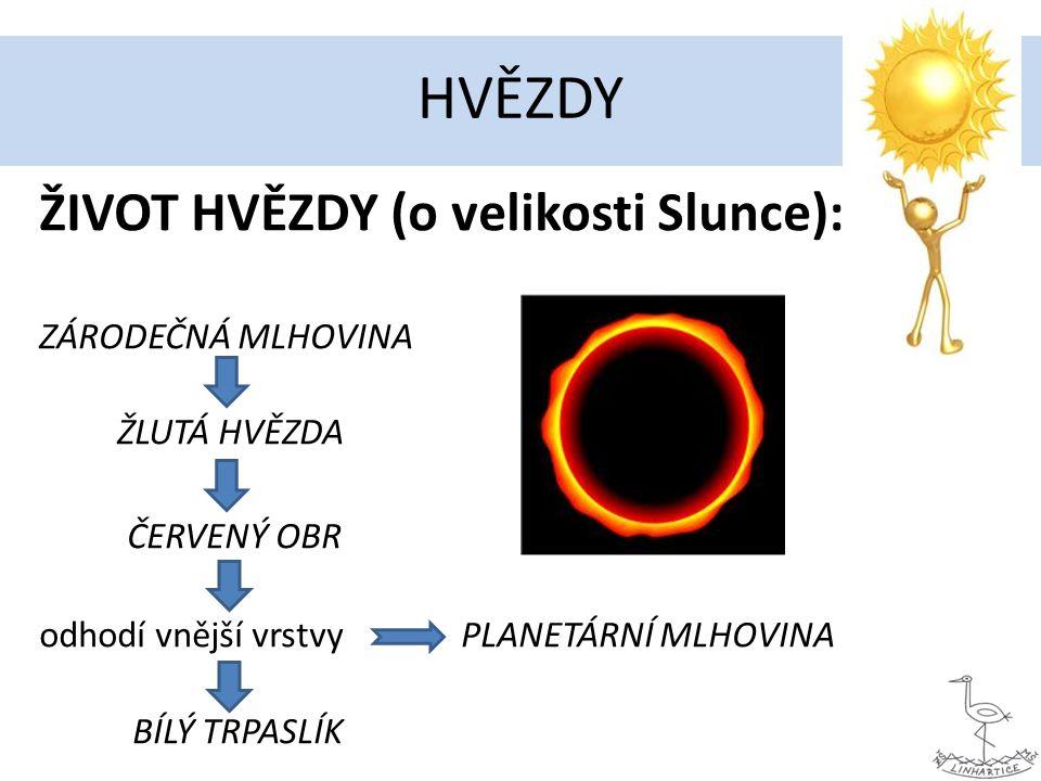 HVĚZDY ŽIVOT HVĚZDY (o velikosti Slunce): ZÁRODEČNÁ MLHOVINA ŽLUTÁ HVĚZDA ČERVENÝ OBR odhodí vnější vrstvy PLANETÁRNÍ MLHOVINA BÍLÝ TRPASLÍK