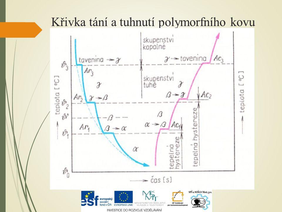 Křivka tání a tuhnutí polymorfního kovu