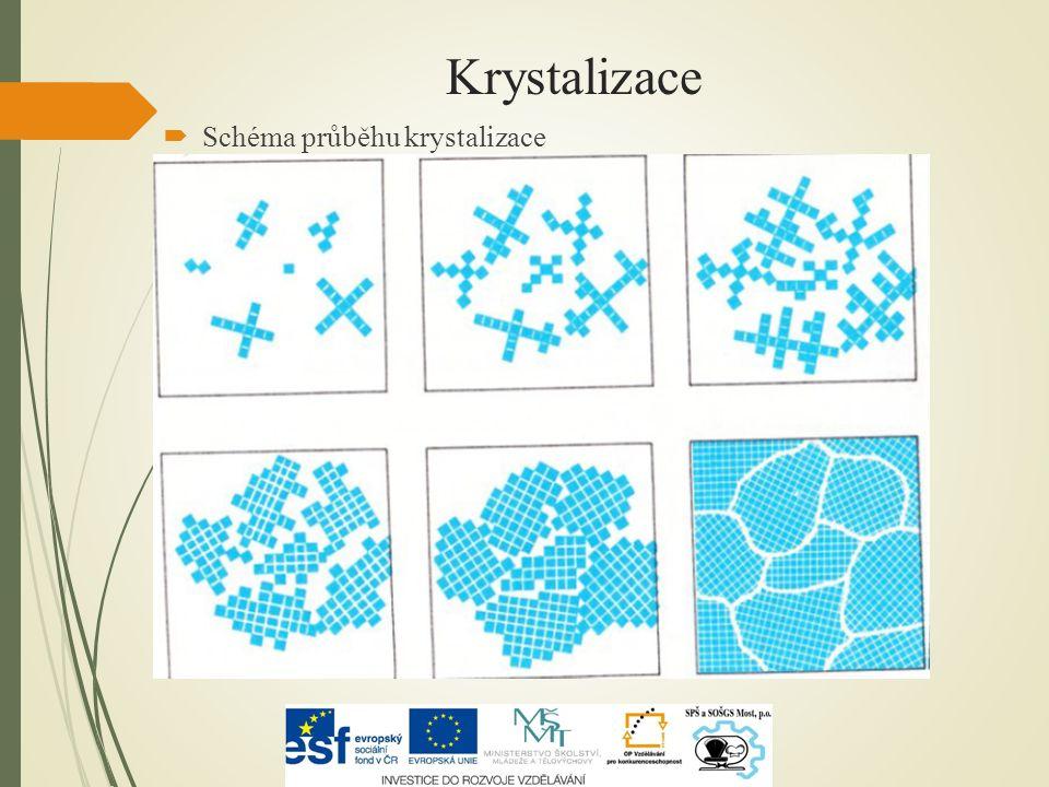 Krystalizace  Schéma průběhu krystalizace