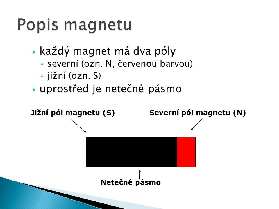  každý magnet má dva póly ◦ severní (ozn.N, červenou barvou) ◦ jižní (ozn.