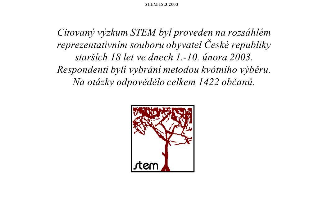 STEM 18.3.2003 Citovaný výzkum STEM byl proveden na rozsáhlém reprezentativním souboru obyvatel České republiky starších 18 let ve dnech 1.-10.