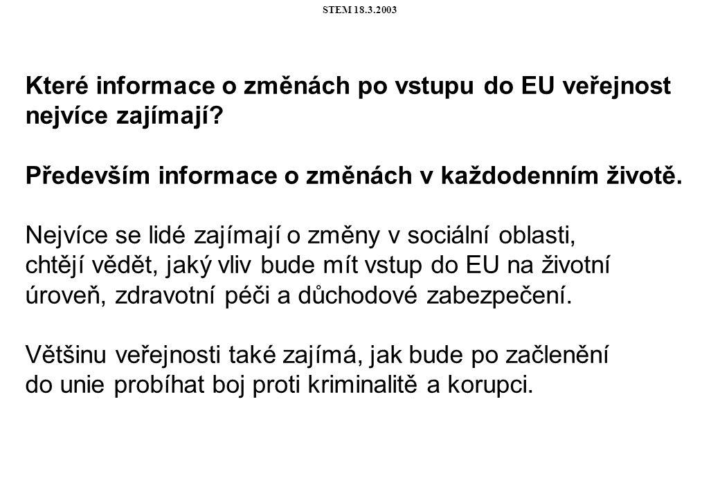STEM 18.3.2003 Které informace o změnách po vstupu do EU veřejnost nejvíce zajímají.