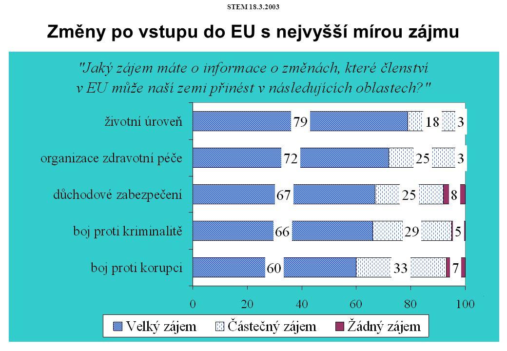 STEM 18.3.2003 Změny po vstupu do EU s nejvyšší mírou zájmu