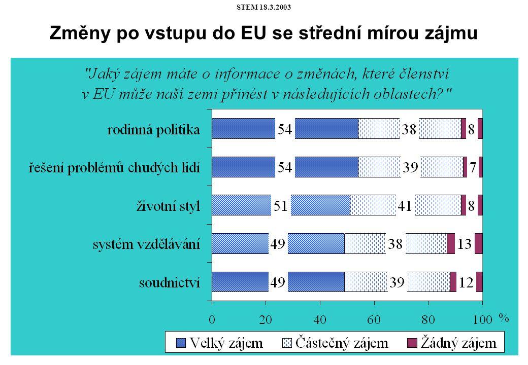 STEM 18.3.2003 Změny po vstupu do EU se střední mírou zájmu