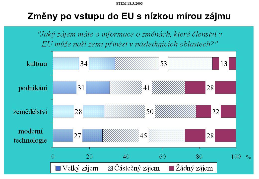 STEM 18.3.2003 Všechny sociální skupiny obyvatel se shodují na tom, že je nejvíce zajímají změny v životní úrovni po vstupu do EU.