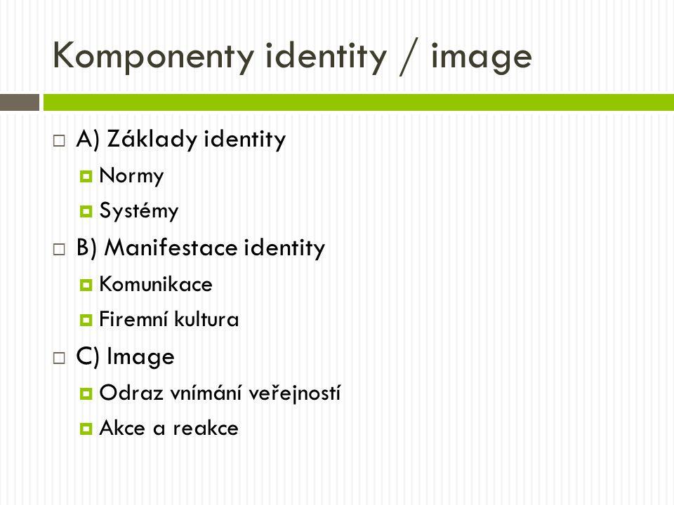Komponenty identity / image  A) Základy identity  Normy  Systémy  B) Manifestace identity  Komunikace  Firemní kultura  C) Image  Odraz vnímání veřejností  Akce a reakce