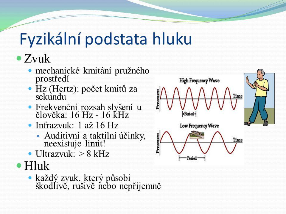 Fyzikální podstata hluku Zvuk mechanické kmitání pružného prostředí Hz (Hertz): počet kmitů za sekundu Frekvenční rozsah slyšení u člověka: 16 Hz - 16