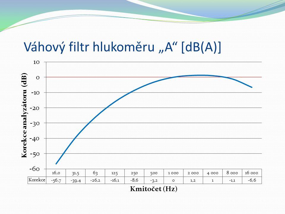 """Váhový filtr hlukoměru """"A"""" [dB(A)]"""