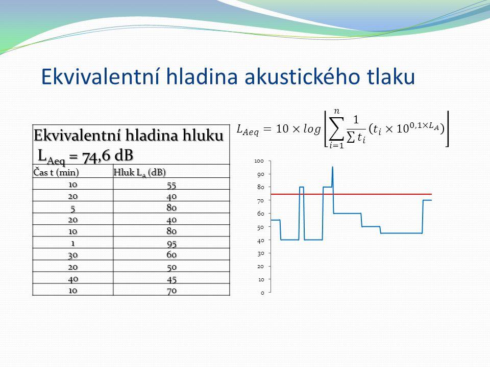 Ekvivalentní hladina akustického tlaku Ekvivalentní hladina hluku L Aeq = 74,6 dB L Aeq = 74,6 dB Čas t (min) Hluk L A (dB) 1055 2040 580 2040 1080 19