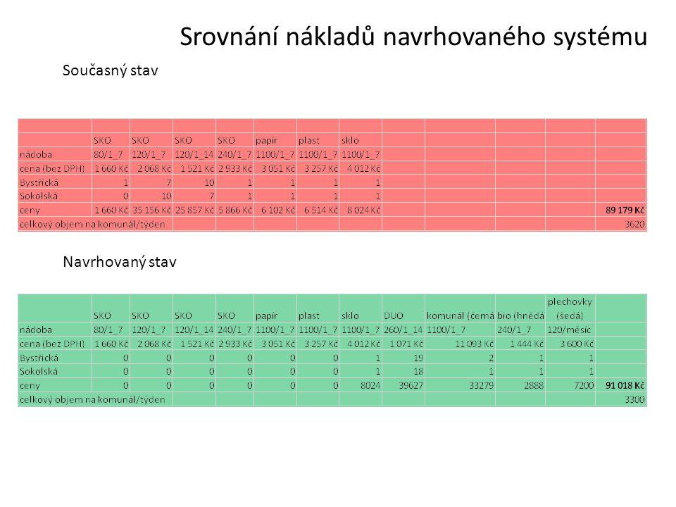 Současný stav Navrhovaný stav Srovnání nákladů navrhovaného systému