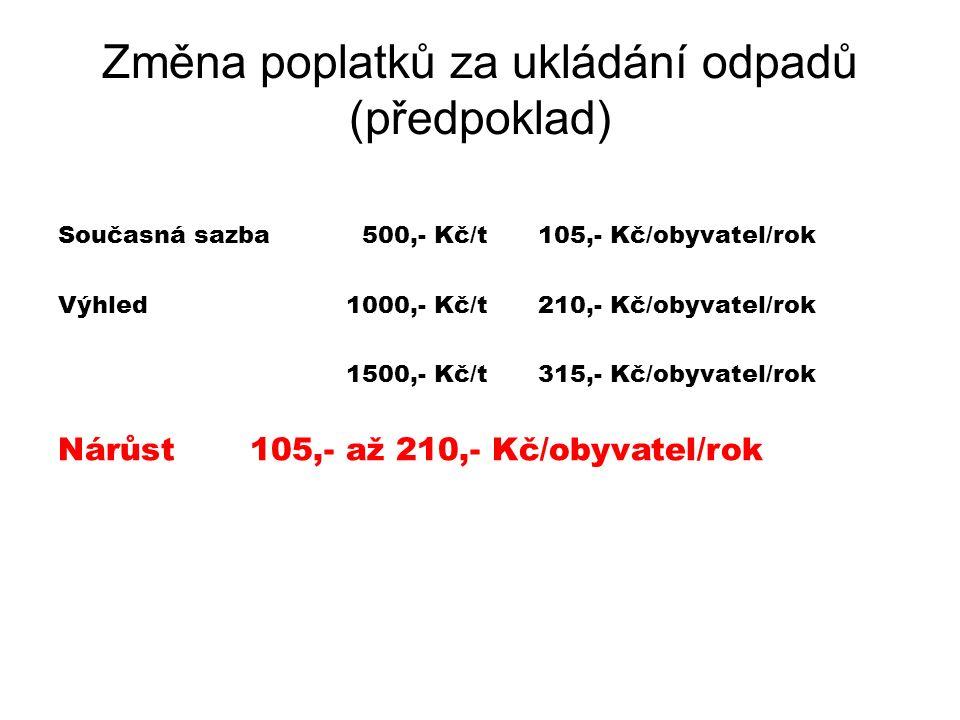 Změna poplatků za ukládání odpadů (předpoklad) Současná sazba 500,- Kč/t105,- Kč/obyvatel/rok Výhled1000,- Kč/t210,- Kč/obyvatel/rok 1500,- Kč/t315,-