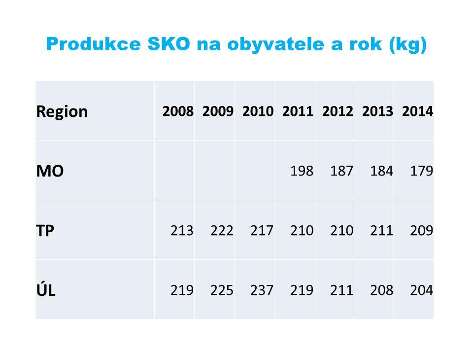 Produkce SKO na obyvatele a rok (kg) Region 2008200920102011201220132014 MO 198187184179 TP 213222217210 211209 ÚL 219225237219211208204