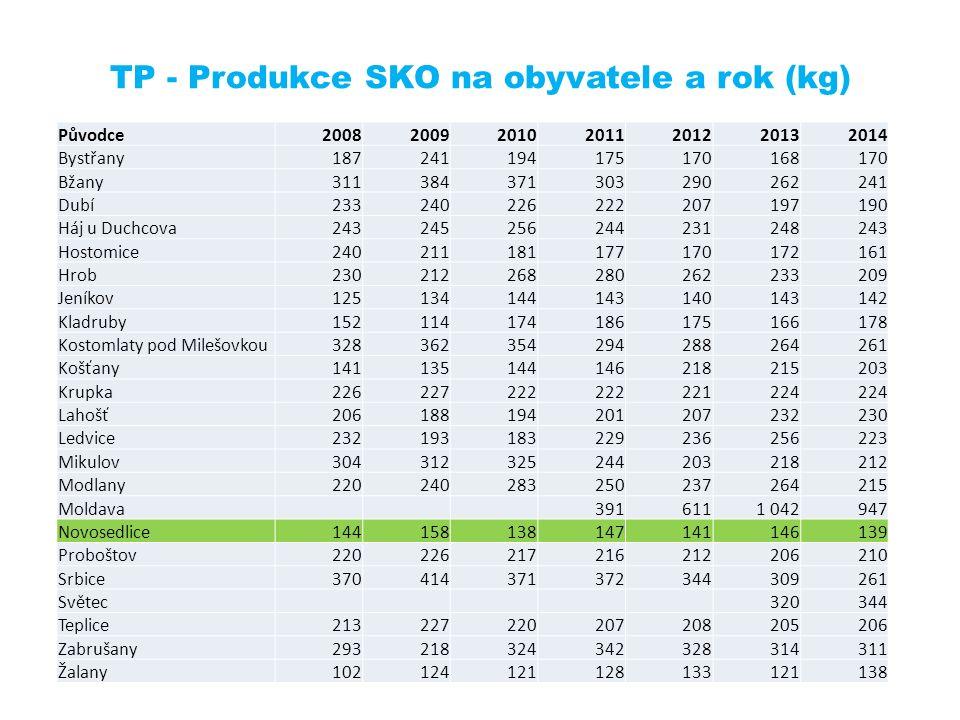 TP - Produkce SKO na obyvatele a rok (kg) Původce2008200920102011201220132014 Bystřany187241194175170168170 Bžany311384371303290262241 Dubí23324022622