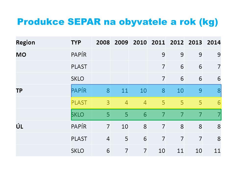 Produkce SEPAR na obyvatele a rok (kg) RegionTYP2008200920102011201220132014 MOPAPÍR9999 PLAST7667 SKLO7666 TPPAPÍR811108 98 PLAST3445556 SKLO5567777