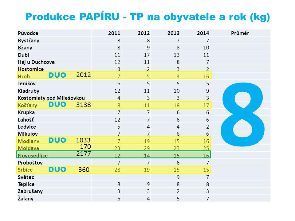 Produkce PAPÍRU - TP na obyvatele a rok (kg) Původce2011201220132014Průměr Bystřany8877 Bžany89810 Dubí11171311 Háj u Duchcova121187 Hostomice3232 Hro