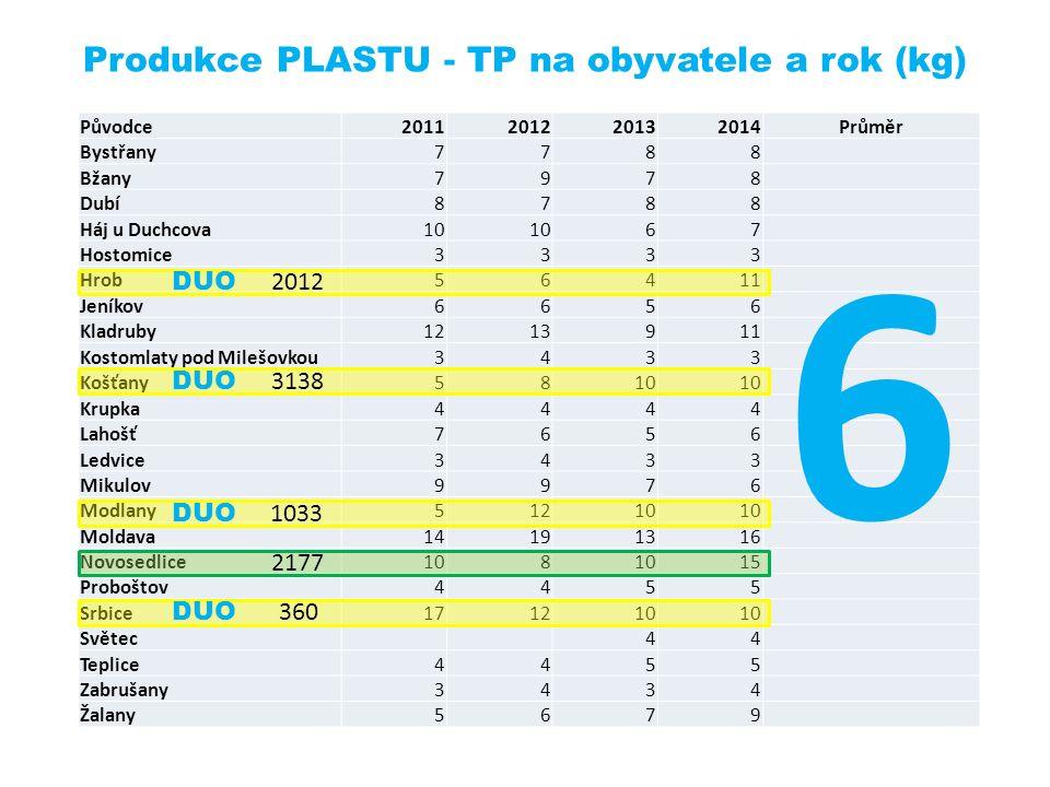 Produkce PLASTU - TP na obyvatele a rok (kg) Původce2011201220132014Průměr Bystřany7788 Bžany7978 Dubí8788 Háj u Duchcova10 67 Hostomice3333 Hrob56411