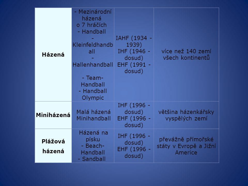 Házená - Mezinárodní házená o 7 hráčích - Handball - Kleinfeldhandb all - Hallenhandball - Team- Handball - Handball Olympic IAHF (1934 - 1939) IHF (1946 - dosud) EHF (1991 - dosud) více než 140 zemí všech kontinentů Miniházená Malá házená Minihandball IHF (1996 - dosud) EHF (1996 - dosud) většina házenkářsky vyspělých zemí Plážová házená Házená na písku - Beach- Handball - Sandball IHF (1996 - dosud) EHF (1996 - dosud) převážně přímořské státy v Evropě a Jižní Americe