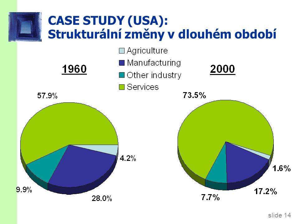 slide 14 CASE STUDY (USA): Strukturální změny v dlouhém období