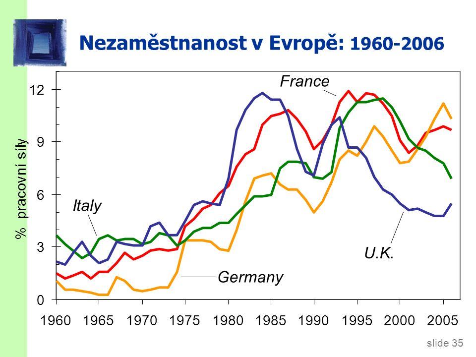 Nezaměstnanost v Evropě: 1960-2006 slide 35 % pracovní síly Italy Germany France U.K. 0 3 6 9 12 1960196519701975198019851990199520002005