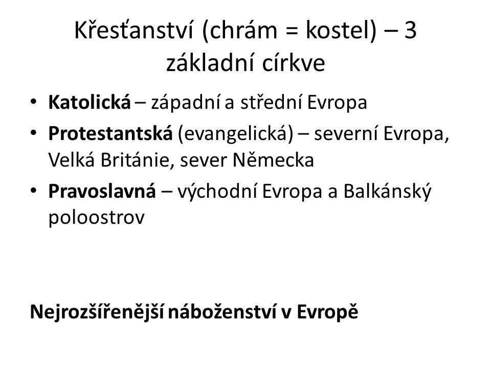 Křesťanství (chrám = kostel) – 3 základní církve Katolická – západní a střední Evropa Protestantská (evangelická) – severní Evropa, Velká Británie, sever Německa Pravoslavná – východní Evropa a Balkánský poloostrov Nejrozšířenější náboženství v Evropě