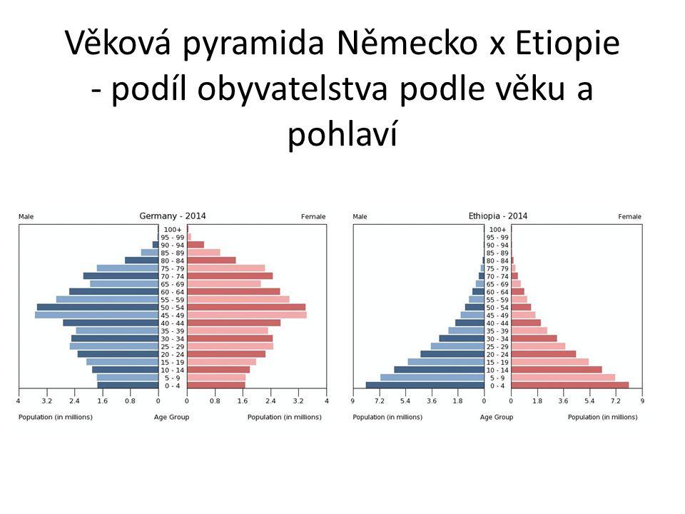 Věková pyramida Německo x Etiopie - podíl obyvatelstva podle věku a pohlaví