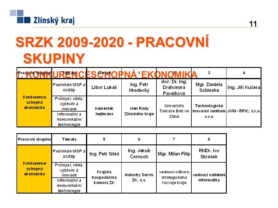 11 SRZK 2009-2020 - PRACOVNÍ SKUPINY 1. KONKURENCESCHOPNÁ EKONOMIKA