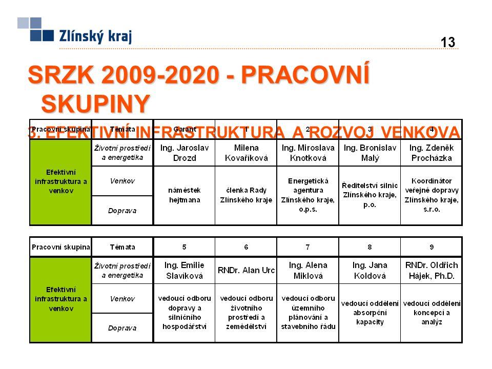 13 SRZK 2009-2020 - PRACOVNÍ SKUPINY 3. EFEKTIVNÍ INFRASTRUKTURA A ROZVOJ VENKOVA