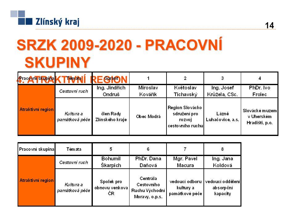 14 SRZK 2009-2020 - PRACOVNÍ SKUPINY 4. ATRAKTIVNÍ REGION