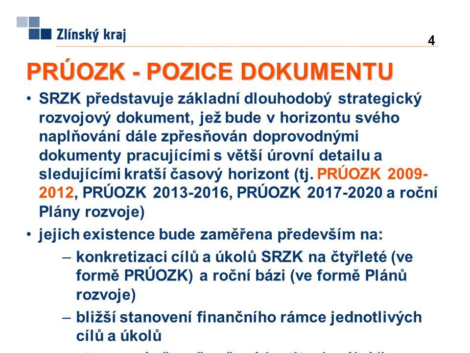 4 PRÚOZK - POZICE DOKUMENTU SRZK představuje základní dlouhodobý strategický rozvojový dokument, jež bude v horizontu svého naplňování dále zpřesňován doprovodnými dokumenty pracujícími s větší úrovní detailu a sledujícími kratší časový horizont (tj.