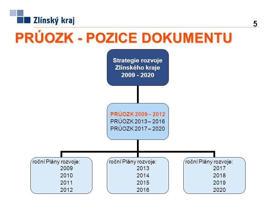 5 PRÚOZK - POZICE DOKUMENTU Strategie rozvoje Zlínského kraje 2009 - 2020 PRÚOZK 2009 – 2012 PRÚOZK 2013 – 2016 PRÚOZK 2017 – 2020 roční Plány rozvoje: 2009 2010 2011 2012 roční Plány rozvoje: 2013 2014 2015 2016 roční Plány rozvoje: 2017 2018 2019 2020