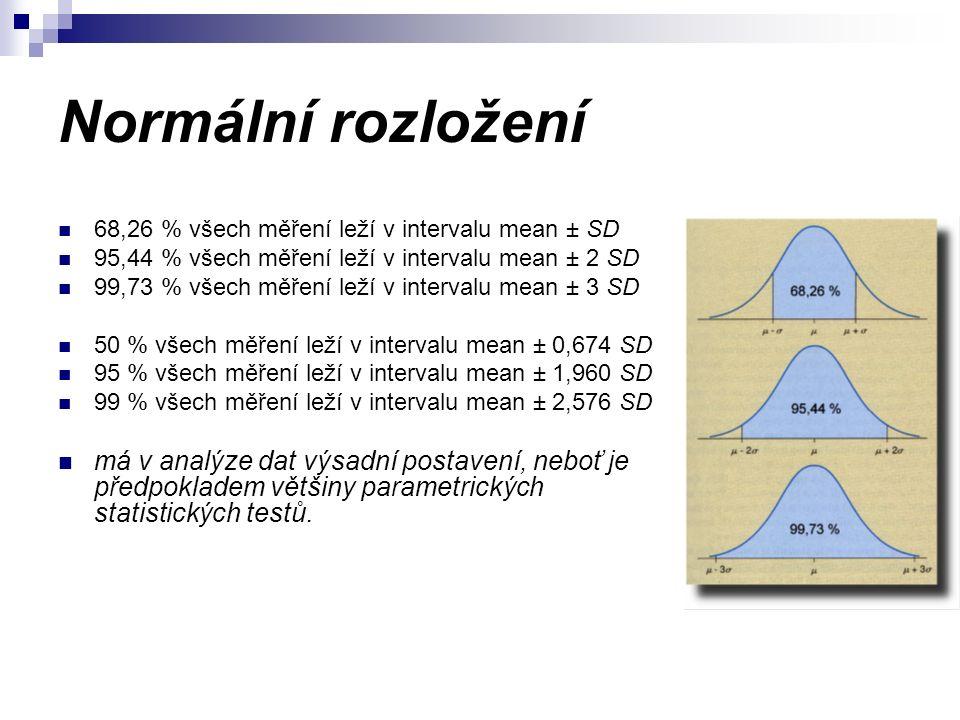 Normální rozložení 68,26 % všech měření leží v intervalu mean ± SD 95,44 % všech měření leží v intervalu mean ± 2 SD 99,73 % všech měření leží v intervalu mean ± 3 SD 50 % všech měření leží v intervalu mean ± 0,674 SD 95 % všech měření leží v intervalu mean ± 1,960 SD 99 % všech měření leží v intervalu mean ± 2,576 SD má v analýze dat výsadní postavení, neboť je předpokladem většiny parametrických statistických testů.