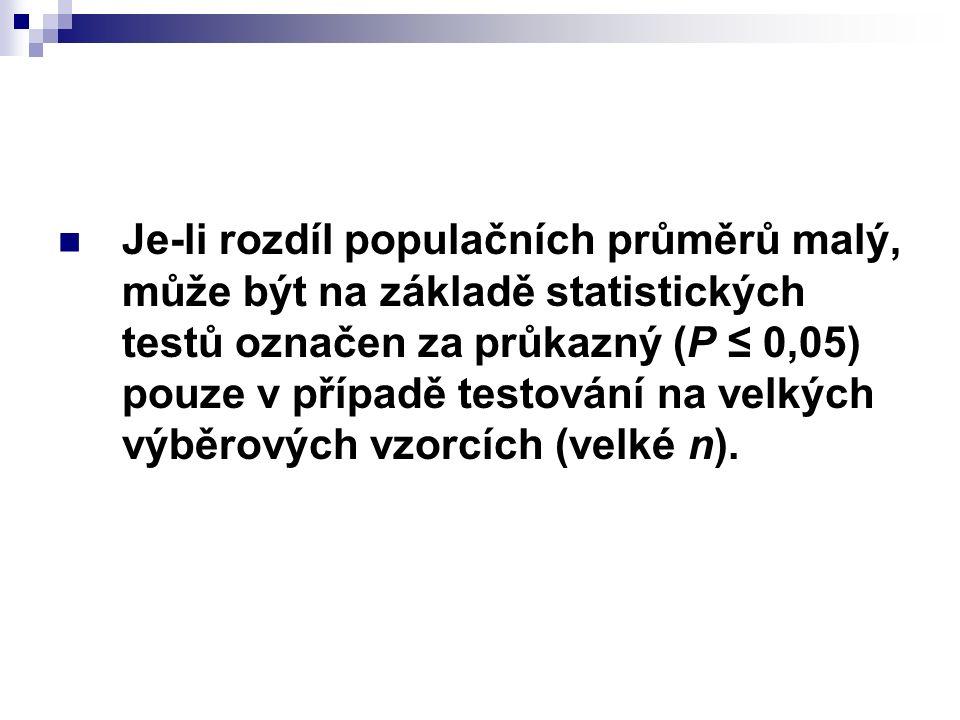 Je-li rozdíl populačních průměrů malý, může být na základě statistických testů označen za průkazný (P ≤ 0,05) pouze v případě testování na velkých výběrových vzorcích (velké n).